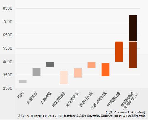 20171117cw1 500x405 - C&W/日本の物流施設、四半期レポート創刊