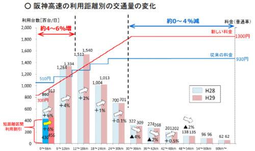 阪神高速の利用距離別の交通量の変化