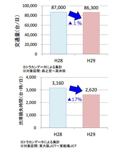 東大阪線の交通量及び渋滞損失時間