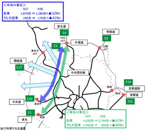 首都高速を通過する主な交通の状況(ETC車の平均日交通量)