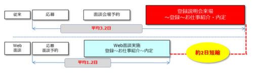 Web 面談スキーム図