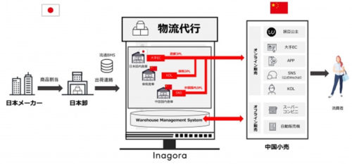 3PL(Third Party Logistics)の活用による物流サポート