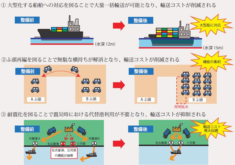 愛知県港湾物流ビジョン/完成車物流640億円、輸送コスト削減 ...
