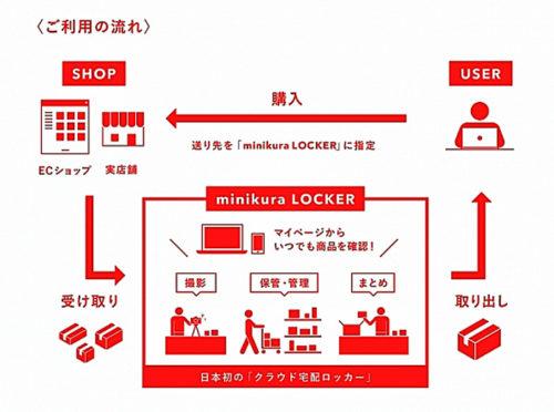 20171130terada 500x372 - 寺田倉庫/クラウド宅配ロッカーをリリース