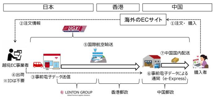 通関 データ 郵便 国際 電子