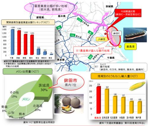 農作物輸送の利便性向上