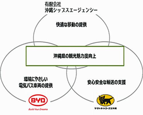 3社の役割