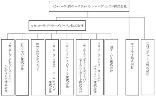グループ法人体制(2018年1月1日付)