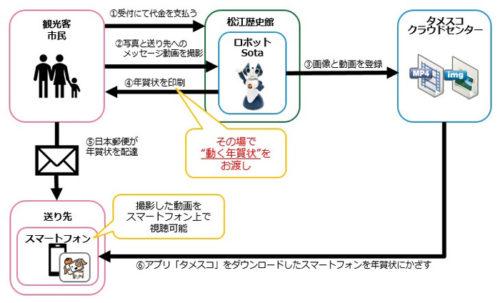 AR年賀状サービスのフロー図