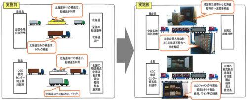 ラルズ、シジシージャパン、日本貨物鉄道、全国通運の取り組みの効果
