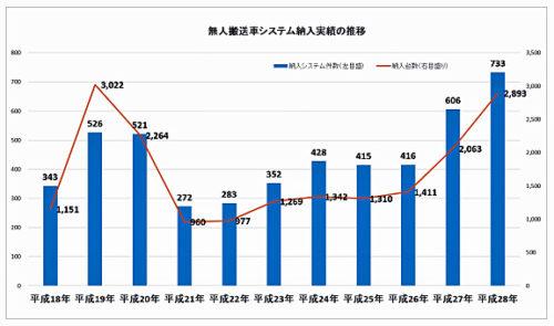 20171208jaqfa 500x295 - 日本産業車両協会/無人搬送車システム前年比21%増、台数40.2%増