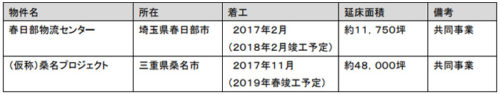 20171208tokyuf9 500x95 - 東急不動産/物流施設開発を加速、全国で6プロジェクトに着手