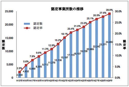 認定事業所数の推移