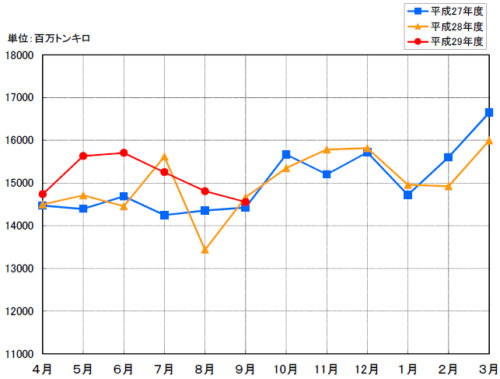 20171218naiko 500x379 - 国交省/内航船舶輸送、9月の輸送量は2.0%減