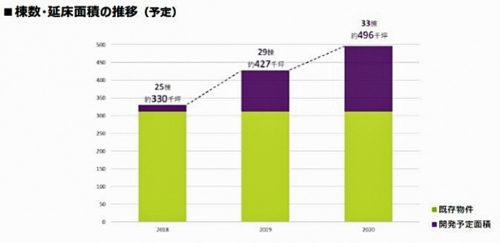 20171221nomura2 500x243 - 野村不動産/大型物流施設3か年で9棟、1100億円の事業化決定