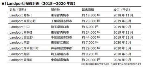 Landport投資計画