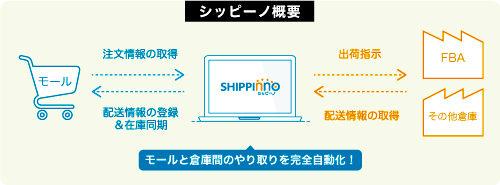 20171226shipi 500x185 - シッピーノ/通販の荷主、倉庫会社に無料で紹介