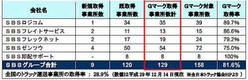 グループ内のGマーク認定事業所数
