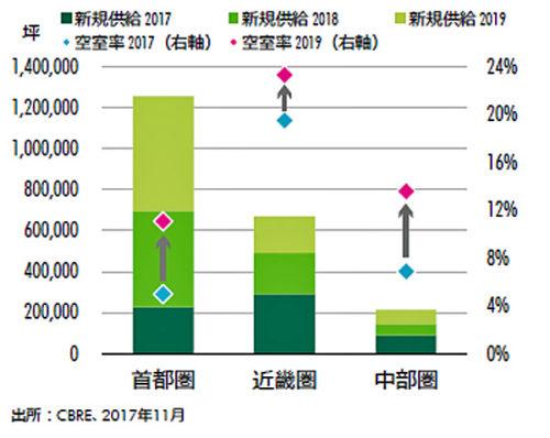 新規供給と空室率