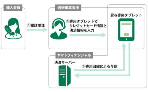 オフライン受注 タブレット決済サービス