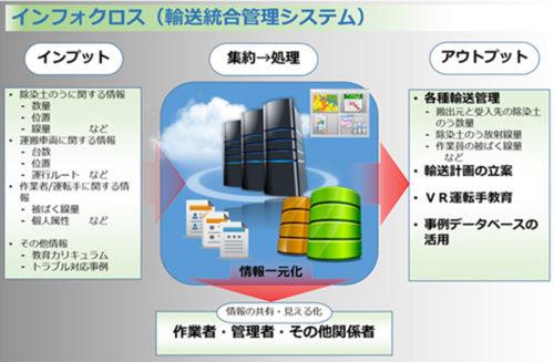 輸送統合管理システム「インフォクロス」概要図