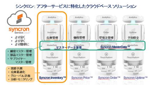 20180118synclon 1 500x282 - 日立ハイテクノロジーズ/シンクロンの保守部品在庫最適化システム採用