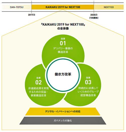 ヤマトグループの新中期経営計画「KAIKAKU 2019 for NEXT100」全体像