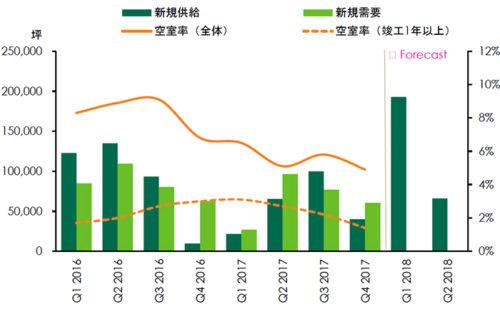 20180123cbre1 500x309 - 賃貸大型物流施設の市場動向/首都圏の空室率は4.9%に低下