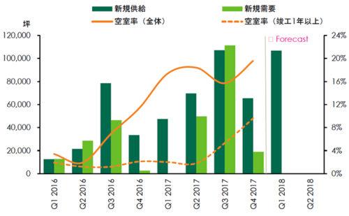 20180123cbre2 500x309 - 賃貸大型物流施設の市場動向/首都圏の空室率は4.9%に低下