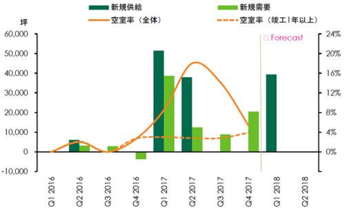 20180123cbre3 500x302 - 賃貸大型物流施設の市場動向/首都圏の空室率は4.9%に低下
