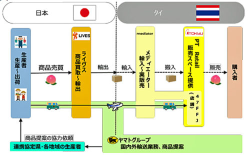20180124bankokuyamato 500x310 - バンコク東急百貨店、ヤマトグループ/日本の農水産品販売店をオープン