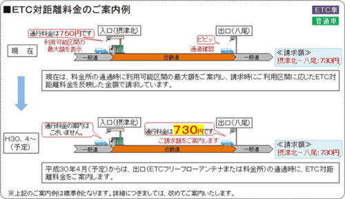 ETC対距離料金の案内例