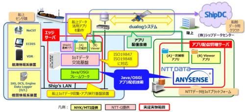 20180115nykhoka 500x229 - 日本郵船/船舶IoTの次世代プラットフォームの共同実験に成功