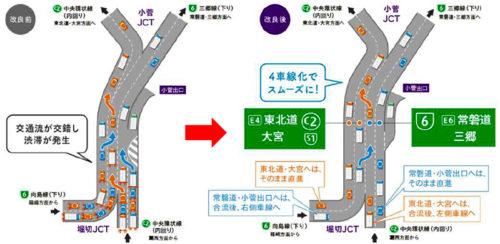 堀切・小菅ジャンクション間(内回り)の4車線化の概要