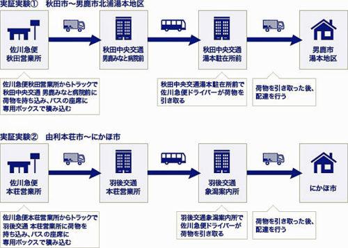 20180209sagawa 500x357 - 佐川急便/秋田中央交通、羽後交通の路線バスで貨客混載を実証実験