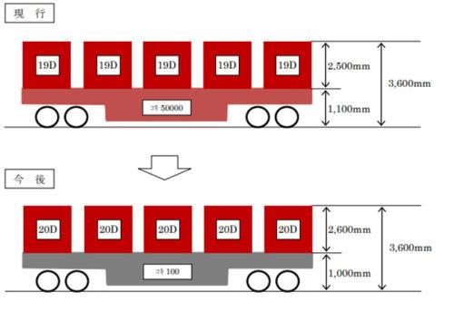 コンテナ車とコンテナの高さの比較(例)