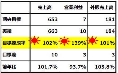 20180216kirin1 500x309 - キリングループロジ/2018年度、外販強化で売上高672億円目指す
