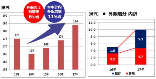 20180216kirin2 500x252 - キリングループロジ/2018年度、外販強化で売上高672億円目指す