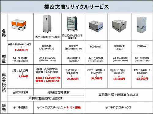 20180219yamato 500x371 - ヤマトロジ、ヤマト運輸/機密文書リサイクルサービスをリニューアル