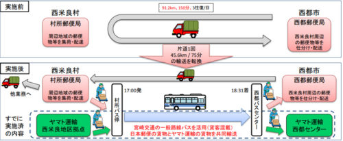 一般路線バス(宮崎交通 西都BC~村所線)を活用した貨客混載・共同輸送概要