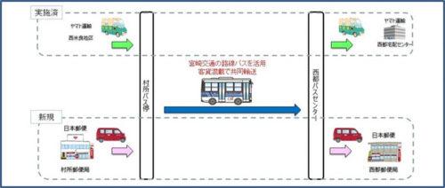 共同輸送のフロー図
