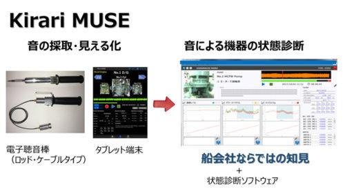 Kirari MUSE(きらりミューズ)の概要