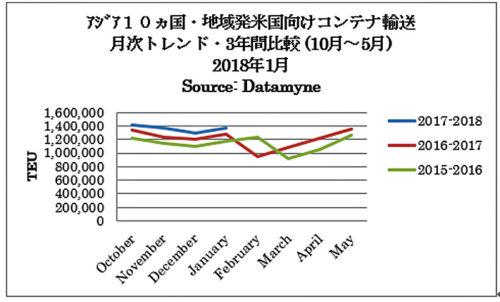 アジア10か国・地域発米国向けコンテナ輸送 月次トレンド比較(12か月・3年間2017年10月)