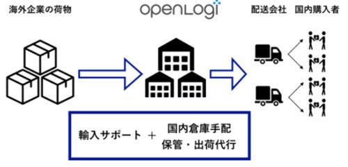 日本向け越境EC物流サービスのフロー図