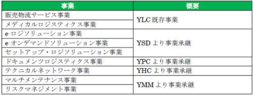 再編後のYLC