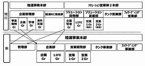 20180227mitsubishic 500x230 - 三菱ケミカル物流/組織改正