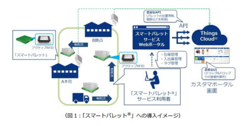 20180227upr 500x256 - UPR/スマートパレット効率的運用で NTTコミュのIoT Platform導入