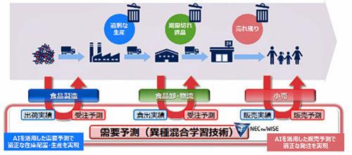 20180228nec 500x220 - NEC、日本気象協会/「卸・物流」企業の在庫の最適化で協業