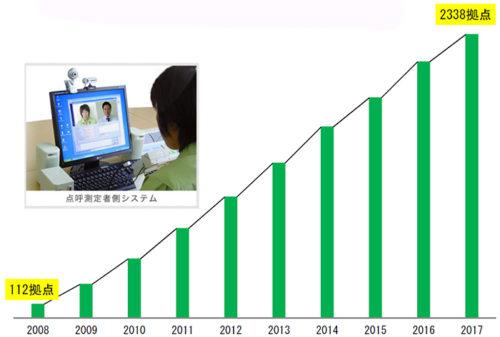 2008年~2018年1月迄荷数(累計の推移)