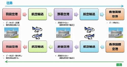 新型航空保冷コンテナ(試作品)試験輸送実施概要 輸送工程